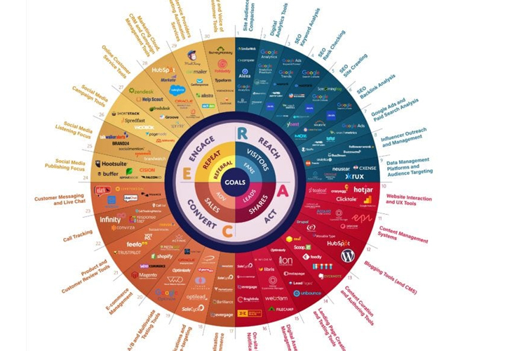 digital advertisment tools